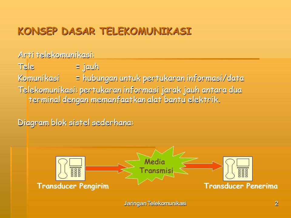 Jaringan Telekomunikasi3 Transducer: Suatu alat pengubah energi dari satu bentuk ke bentuk yang lain, misal:  Mikrofon: mengubah SUARA menjadi sinyal ELEKTRIS  Loudspeaker: mengubah sinyal ELEKTRIS menjadi SUARA kembali Jenis sistem komunikasi berdasarkan arah:  Simplex: satu arah (unidireksional), contoh radio, TV  Half Duplex: dua arah (sistem bothway) tidak simultan, contoh radio CB  Full Duplex: dua arah dan simultan, contoh telepon Arus yang digunakan:  Sinyal arus searah: Kode Morse  Sinyal arus bolak-balik: semua jenis media transmisi dapat merambatkan arus bolak balik, contoh gelombang radio, kabel, dan serat optik KONSEP DASAR TELEKOMUNIKASI