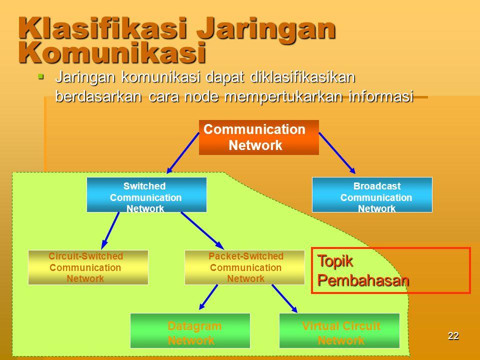 Jaringan Telekomunikasi23 Switching Network  Transmisi data/ informasi jarak jauh biasanya dilakukan melalui beberapa switching node yang saling terhubung sehingga membentuk suatu jaringan switching, atau dapat juga disebut jaringan komunikasi switched.