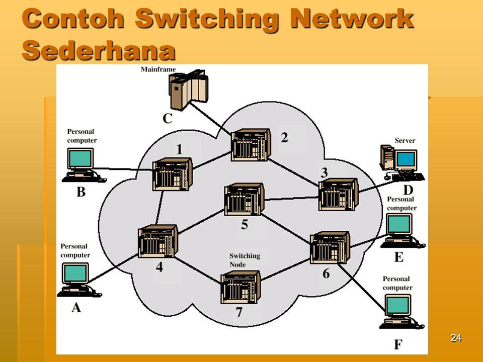 Jaringan Telekomunikasi25 Klasifikasi Jaringan Komunikasi Communication Network Switched Communication Network Broadcast Communication Network Circuit-Switched Communication Network Packet-Switched Communication Network Datagram Network Virtual Circuit Network
