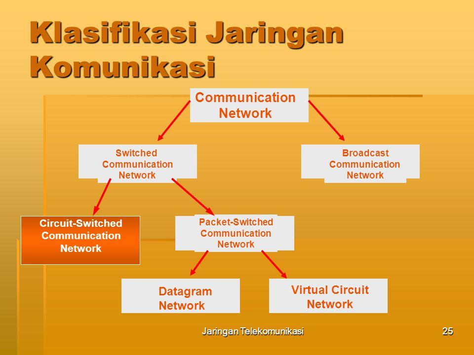 Jaringan Telekomunikasi26 Prinsip Circuit Switched  Karakteristik circuit switched:  Jalur komunikasi permanen (dedicated) secara fisik dibangun (set- up) antara 2 end-terminal terlebih dahulu sebelum informasi dikirimkan.