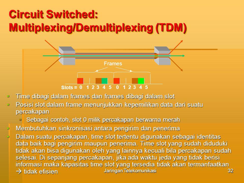 Jaringan Telekomunikasi33 Information Circuit Establishment Transmission Circuit Termination Host 1Host 2 Switch 1Switch 2 propagation delay between Host 1 and Switch1 propagation delay between Host 2 and Switch2 processing delay at Swich 1 time Circuit Switched : Timing