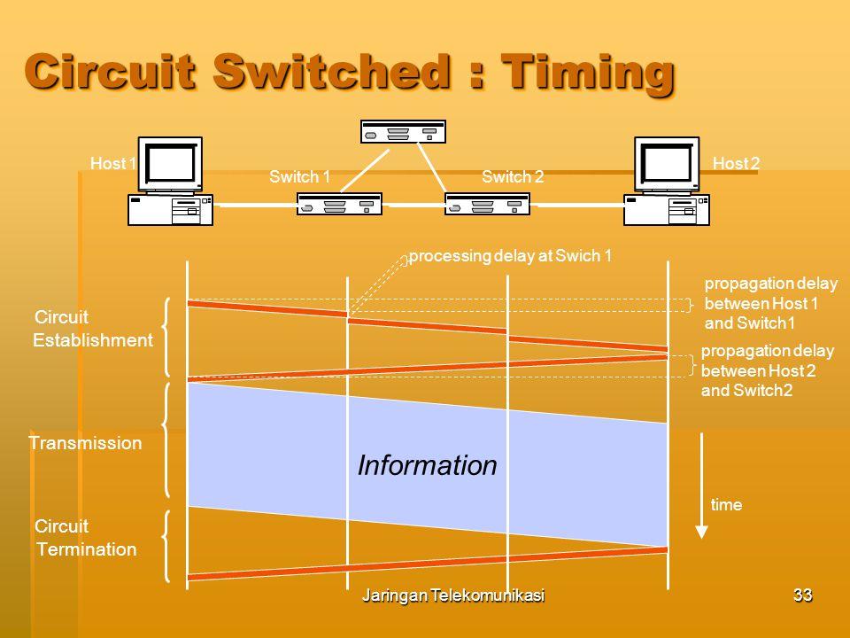 Jaringan Telekomunikasi34 KEUNTUNGAN  Sekali koneksi terjadi:  Jaringan transparan (seolah hanya koneksi langsung antar stations)  Fixed data rate tanpa adanya delay  Sangat baik untuk komunikasi real time KELEMAHAN  Tidak efisien  Selama koneksi berlangsung, time slot akan selalu diduduki walaupun tidak ada data yang dikirim  Delay sebelum terbentuknya hubungan (call set up delay) Circuit Switched : Keuntungan dan Kelemahan