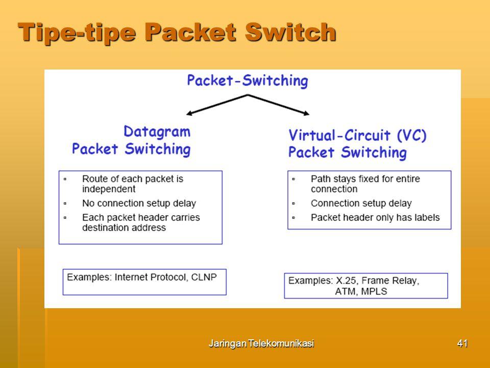 Jaringan Telekomunikasi42  Node-node jaringan memroses tiap paket secara independen Jika host A megirim dua paket berurutan ke host B pada sebuah jaringan paket datagram, jaringan tidak dapat menjamin bahwa kedua paket tersebut akan dikirim bersamaan, kenyataannya kedua paket tersebut dikirimkan dalam rute yang berbeda  Paket-paket tersebut disebut datagram Implikasi dari switching paket datagram :  Urutan paket dapat diterima dalam susunan yang berbeda dari ketika dikirimkan  Tiap paket header harus berisi alamat tujuan yang lengkap Packet Swiched Datagram