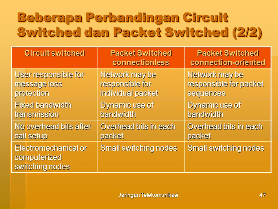 Jaringan Telekomunikasi47 Circuit switched Packet Switched connectionless Packet Switched connection-oriented User responsible for message loss protection Network may be responsible for individual packet Network may be responsible for packet sequences Fixed bandwidth transmission Dynamic use of bandwidth No overhead bits after call setup Overhead bits in each packet Electromechanical or computerized switching nodes Small switching nodes Beberapa Perbandingan Circuit Switched dan Packet Switched (2/2)
