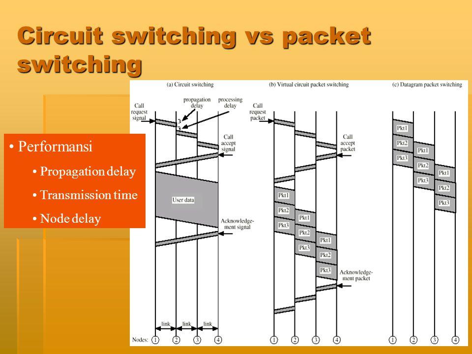 Jaringan Telekomunikasi49 ATM (Asynchronous Transfer Mode)  ATM : suatu teknologi packet switching berkecepatan tinggi.