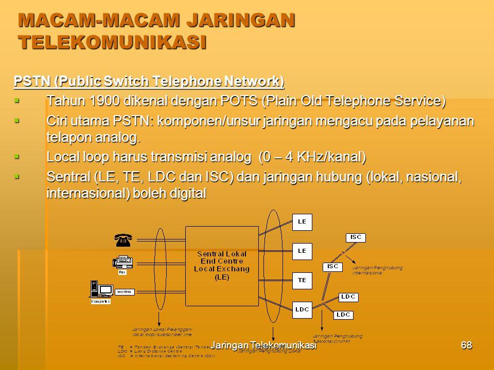Jaringan Telekomunikasi69 Lokal Loop PSTN  Jaringan Lokal Akses Tembaga (Jarlokat) Posisi jaringan penanggal Jaringan kabel distribusi Jaringan kabel lokal catu langsung Jaringan kabel catu tidak langsung