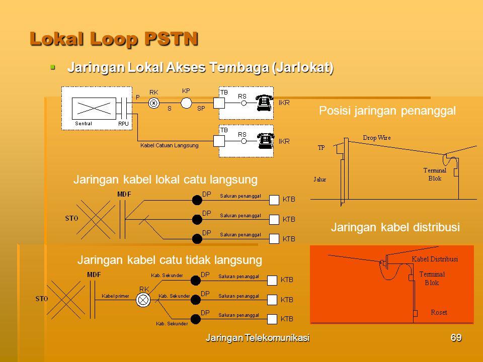 Jaringan Telekomunikasi70 Lokal Loop PSTN  HDSL ( High bit rate Digital Subscriber Loop) Konfigurasi HDSL Penempatan perangkat HDSL pada Jarlokat  COT (Central Office Terminal)  RT (Remote Terminal)