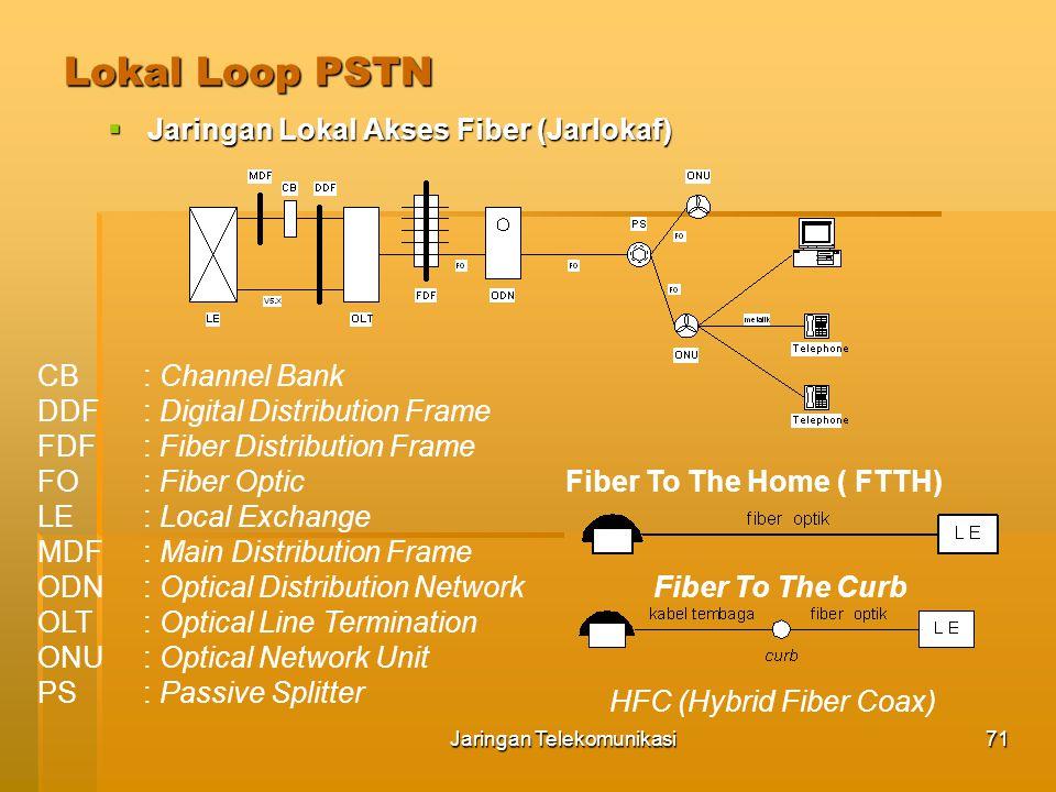 Jaringan Telekomunikasi72 Lokal Loop PSTN  Jaringan Lokal Akses Radio (Jarlokar) KONFIGURASI DASAR Sistem radio kanal tunggal