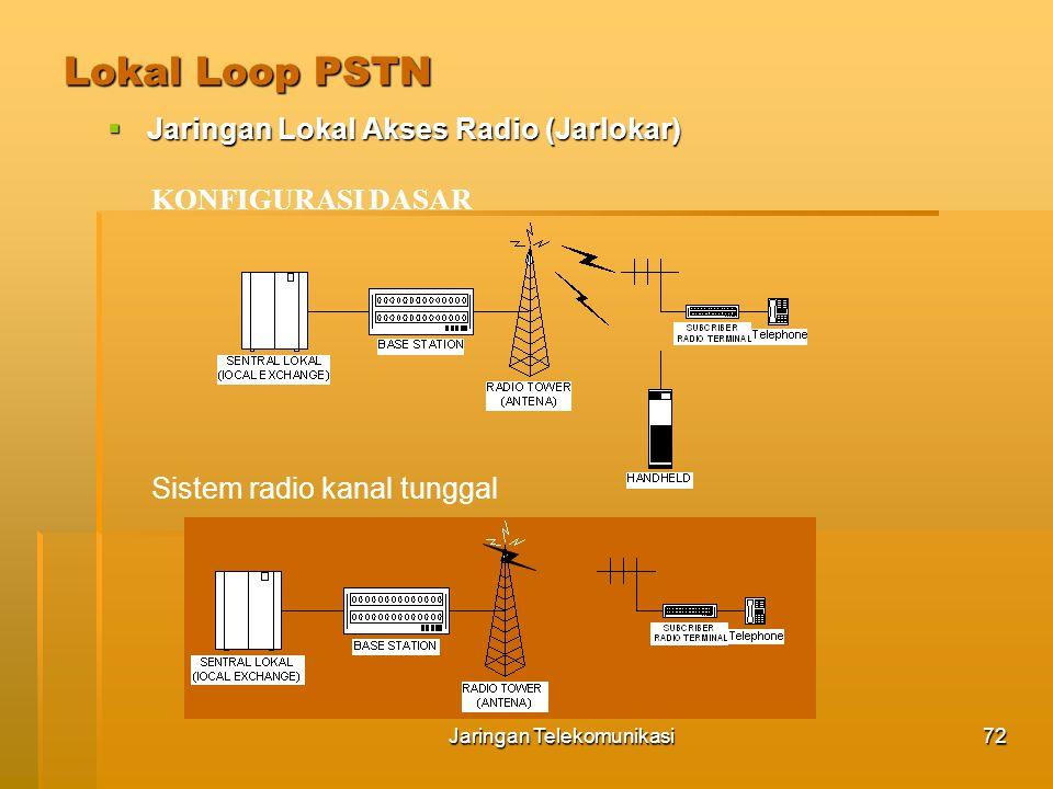 Jaringan Telekomunikasi73 Lokal Loop PSTN  Jaringan Lokal Akses Radio (Jarlokar) Sistem Radio kanal banyak Sistem radio multi akses