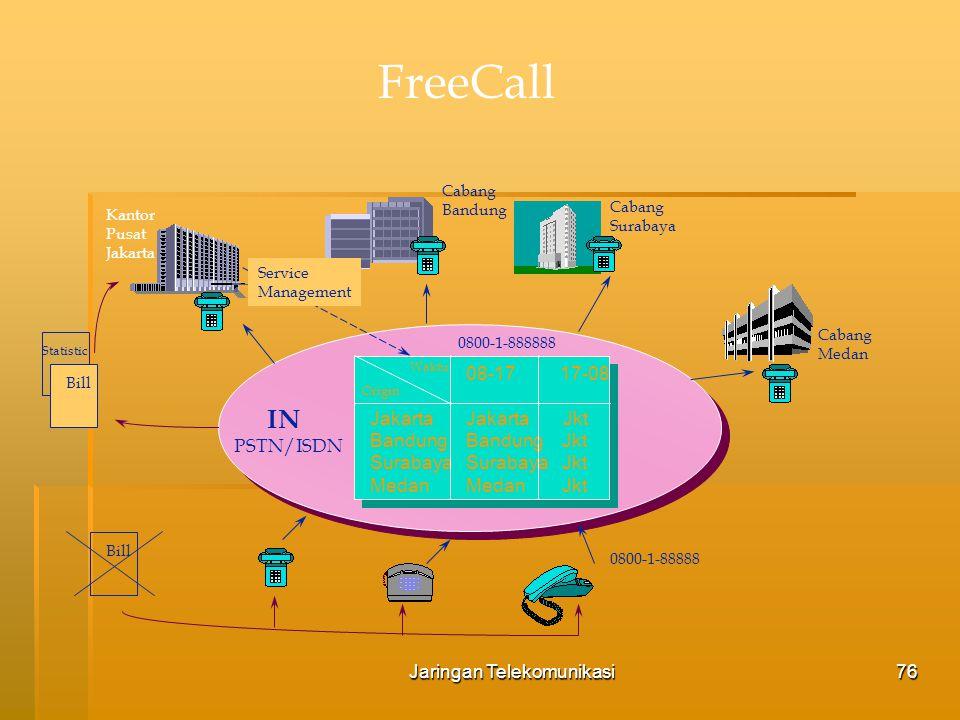 Jaringan Telekomunikasi77 PLMN (Public Land Mobile Network)  Konfigurasi Dasar