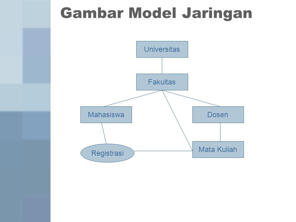 Gambar Model Jaringan Universitas Fakultas MahasiswaDosen Mata Kuliah Registrasi