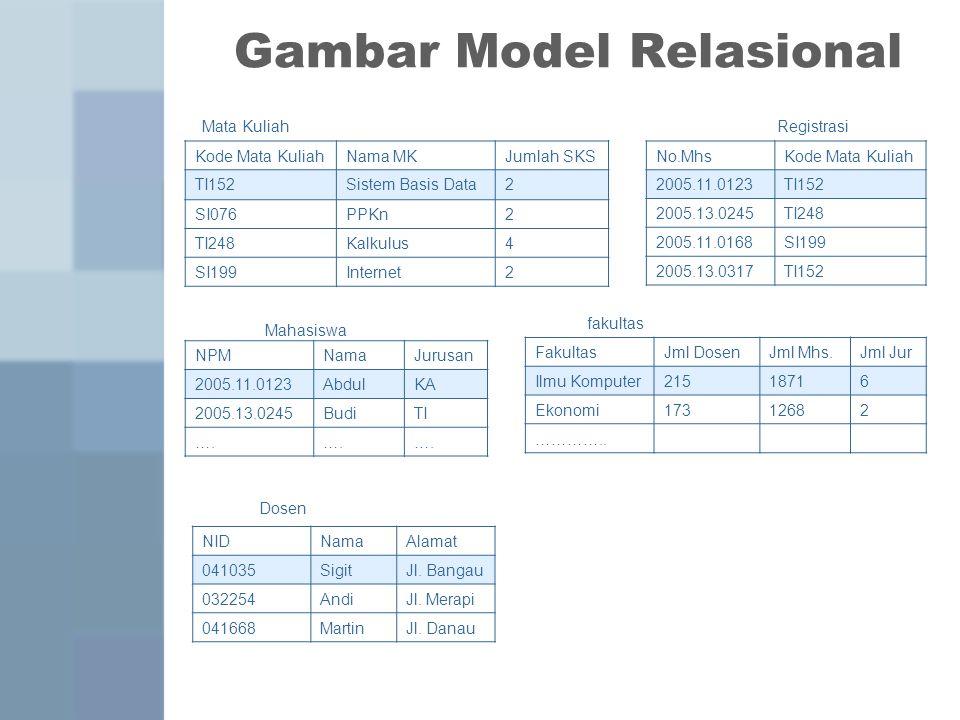 Gambar Model Relasional NPMNamaJurusan 2005.11.0123AbdulKA 2005.13.0245BudiTI …. FakultasJml DosenJml Mhs.Jml Jur Ilmu Komputer21518716 Ekonomi1731268