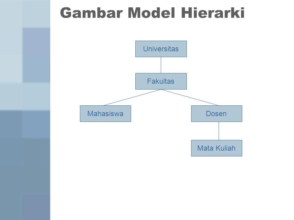 Gambar Model Hierarki NPMNamaJurusan 2005.11.0123AbdulKA Nama Universitas MDP Nama FakultasJumlah DosenJumlah Mhs.Jumlah Jursn Ilmu Komputer21518716 NIDNamaAlamat 041035SigitJl.