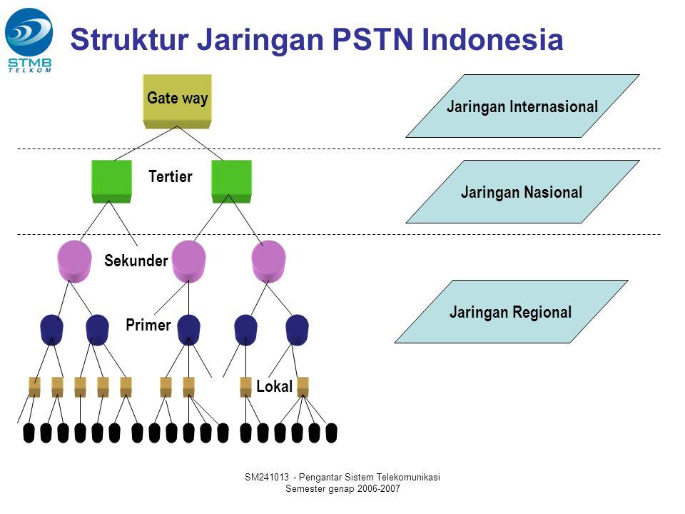 SM241013 - Pengantar Sistem Telekomunikasi Semester genap 2006-2007 Struktur Jaringan PSTN Indonesia Gate way Jaringan Internasional Jaringan Nasional Jaringan Regional Tertier Sekunder Primer Lokal