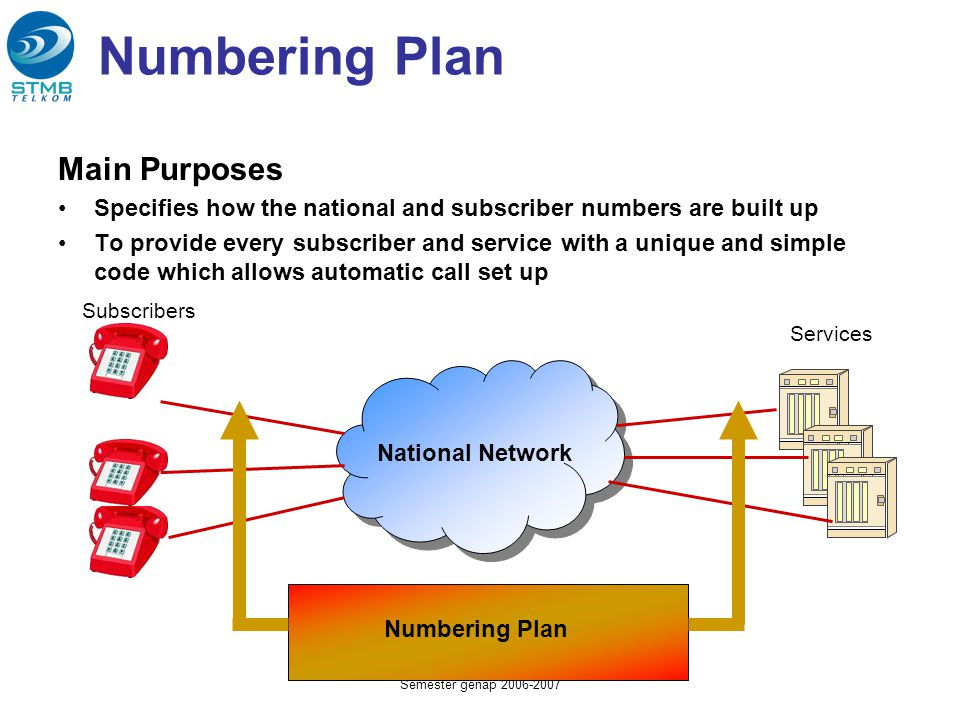 SM241013 - Pengantar Sistem Telekomunikasi Semester genap 2006-2007 Numbering Plan Main Purposes Specifies how the national and subscriber numbers are