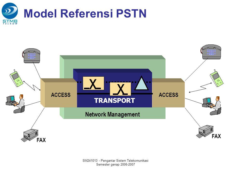 SM241013 - Pengantar Sistem Telekomunikasi Semester genap 2006-2007 Konfigurasi sistem PSTN Sentral Telepon Terminal Pelanggan MDF HYBRID SWTCHING