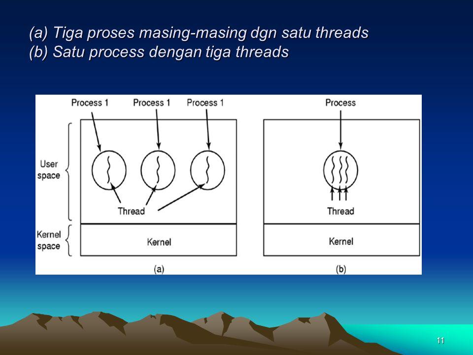 11 (a) Tiga proses masing-masing dgn satu threads (b) Satu process dengan tiga threads