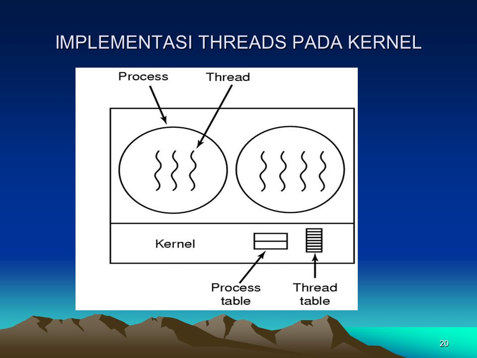 20 IMPLEMENTASI THREADS PADA KERNEL