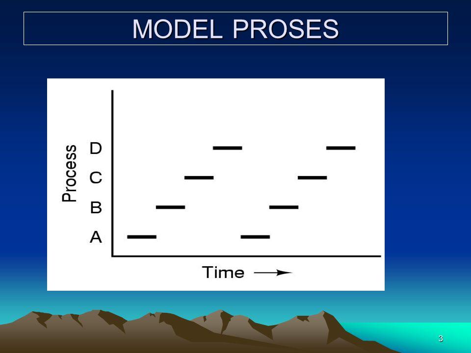 3 MODEL PROSES