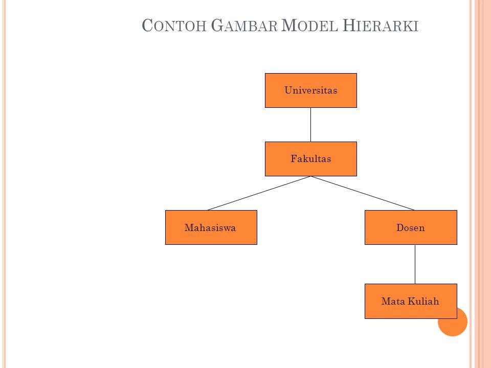 C ONTOH G AMBAR M ODEL H IERARKI Universitas Fakultas MahasiswaDosen Mata Kuliah