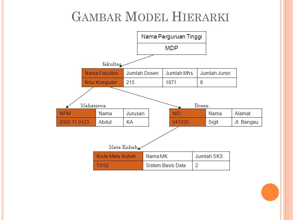 G AMBAR M ODEL H IERARKI NPMNamaJurusan 2005.11.0123AbdulKA NIDNamaAlamat 041035SigitJl.