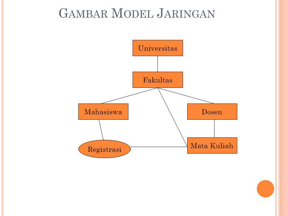 G AMBAR M ODEL J ARINGAN Universitas Fakultas MahasiswaDosen Mata Kuliah Registrasi