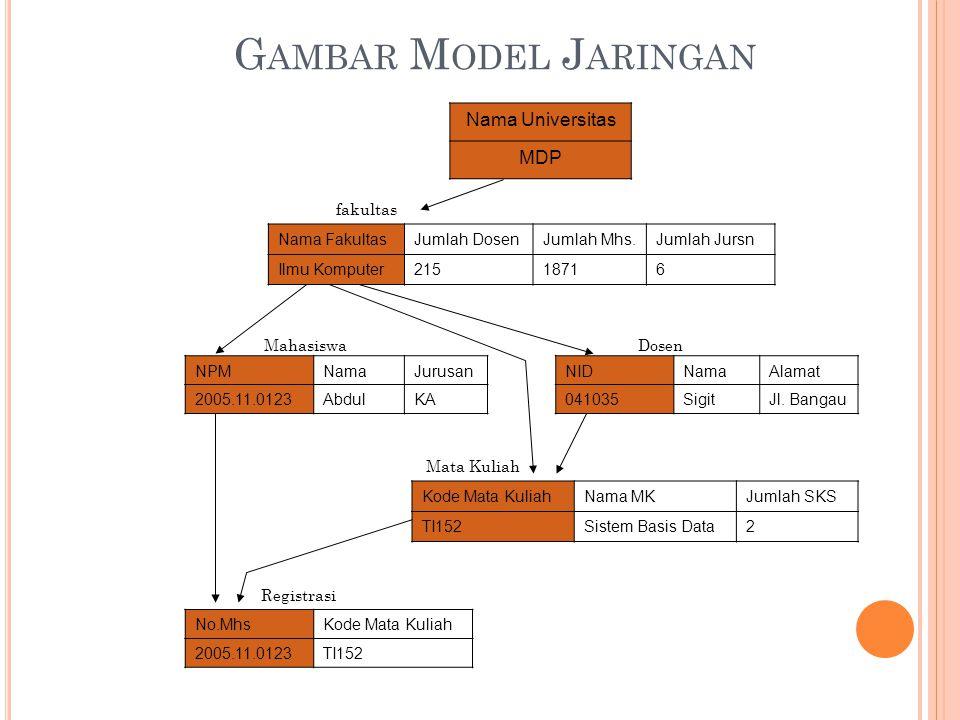 G AMBAR M ODEL J ARINGAN NPMNamaJurusan 2005.11.0123AbdulKA NIDNamaAlamat 041035SigitJl.