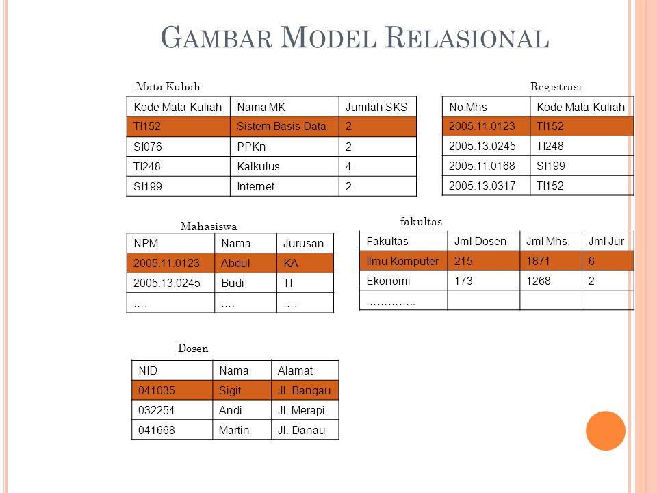 G AMBAR M ODEL R ELASIONAL NPMNamaJurusan 2005.11.0123AbdulKA 2005.13.0245BudiTI ….