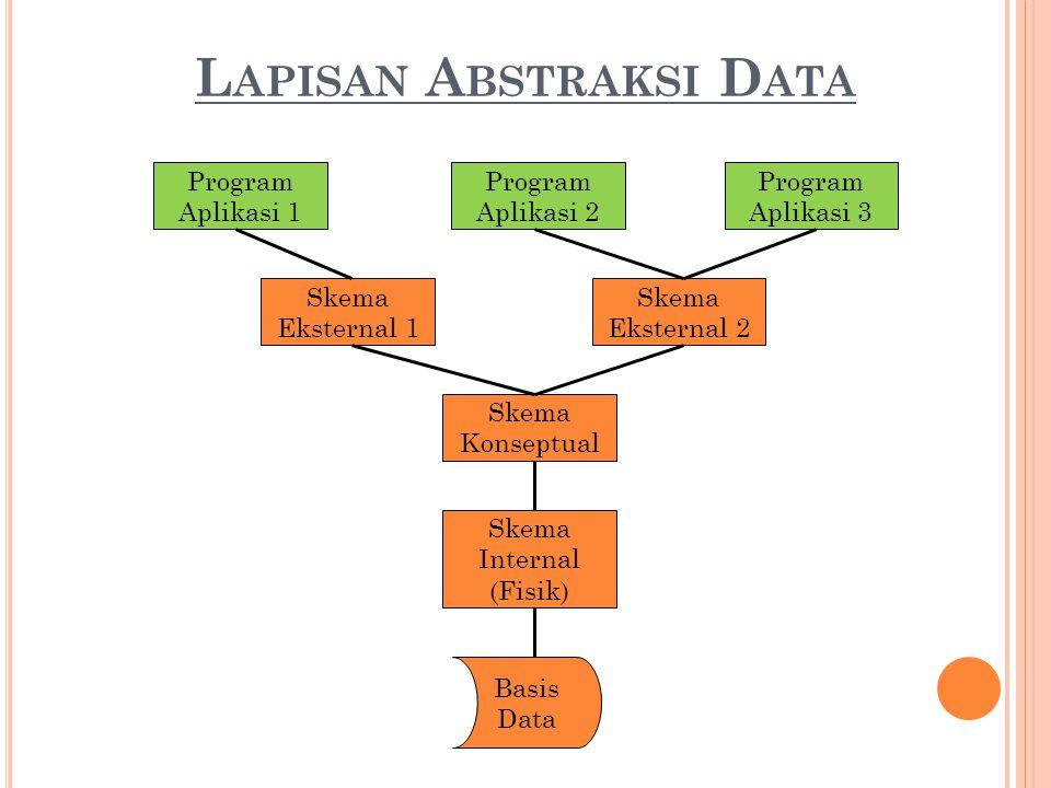 L APISAN A BSTRAKSI D ATA Program Aplikasi 1 Program Aplikasi 2 Program Aplikasi 3 Skema Eksternal 1 Skema Konseptual Skema Eksternal 2 Skema Internal (Fisik) Basis Data