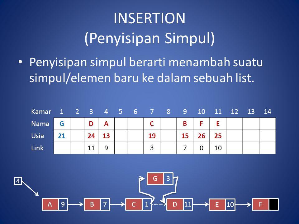INSERTION (Penyisipan Simpul) Penyisipan simpul berarti menambah suatu simpul/elemen baru ke dalam sebuah list. Kamar1234567891011121314 NamaGDACBFE U