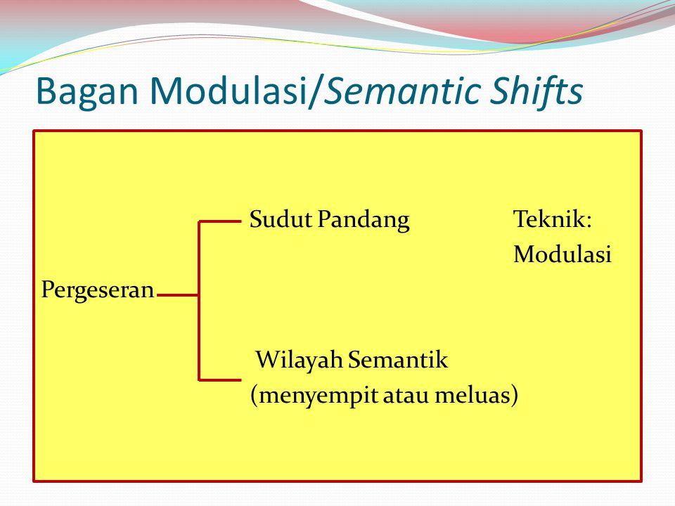Bagan Modulasi/Semantic Shifts Sudut PandangTeknik: Modulasi Pergeseran Wilayah Semantik (menyempit atau meluas)