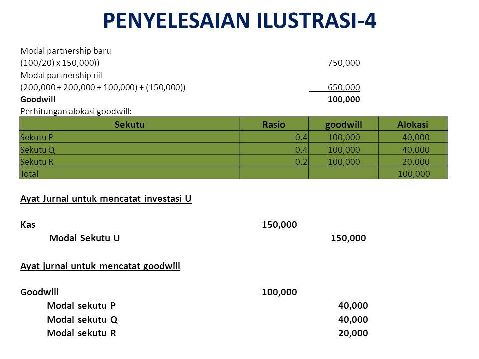 PENYELESAIAN ILUSTRASI-4 Modal partnership baru (100/20) x 150,000)) 750,000 Modal partnership riil (200,000 + 200,000 + 100,000) + (150,000)) 650,000