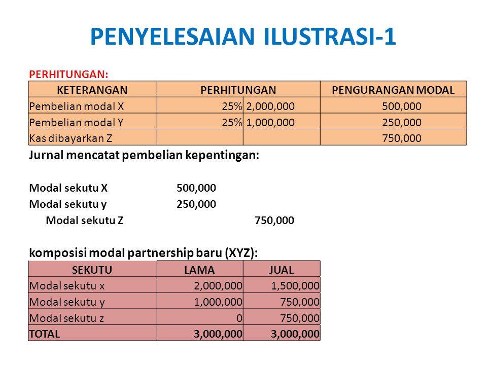 PENYELESAIAN ILUSTRASI-1 PERHITUNGAN: KETERANGANPERHITUNGANPENGURANGAN MODAL Pembelian modal X25% 2,000,000 500,000 Pembelian modal Y25% 1,000,000 250