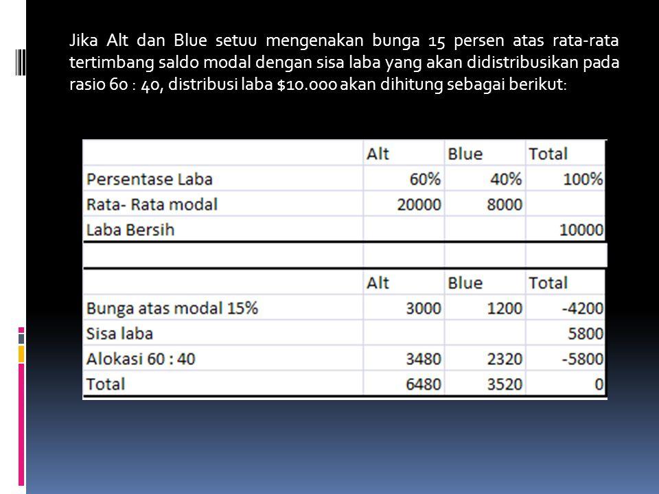 Jika Alt dan Blue setuu mengenakan bunga 15 persen atas rata-rata tertimbang saldo modal dengan sisa laba yang akan didistribusikan pada rasio 60 : 40