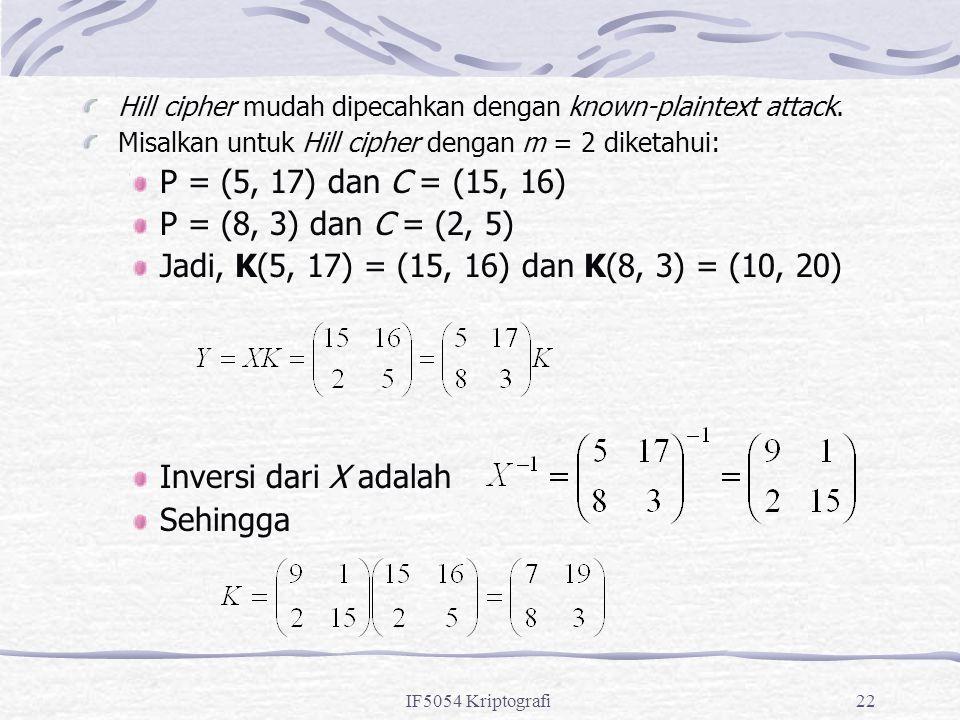IF5054 Kriptografi22 Hill cipher mudah dipecahkan dengan known-plaintext attack. Misalkan untuk Hill cipher dengan m = 2 diketahui: P = (5, 17) dan C
