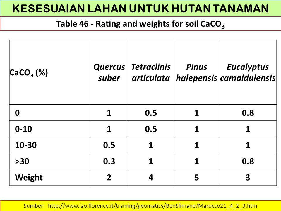 KESESUAIAN LAHAN UNTUK HUTAN TANAMAN Table 46 - Rating and weights for soil CaCO 3 Sumber: http://www.iao.florence.it/training/geomatics/BenSlimane/Ma