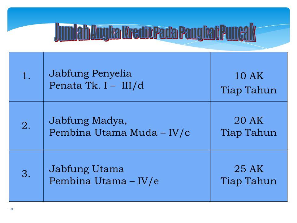 18 1. Jabfung Penyelia Penata Tk. I – III/d 10 AK Tiap Tahun 2. Jabfung Madya, Pembina Utama Muda – IV/c 20 AK Tiap Tahun 3. Jabfung Utama Pembina Uta