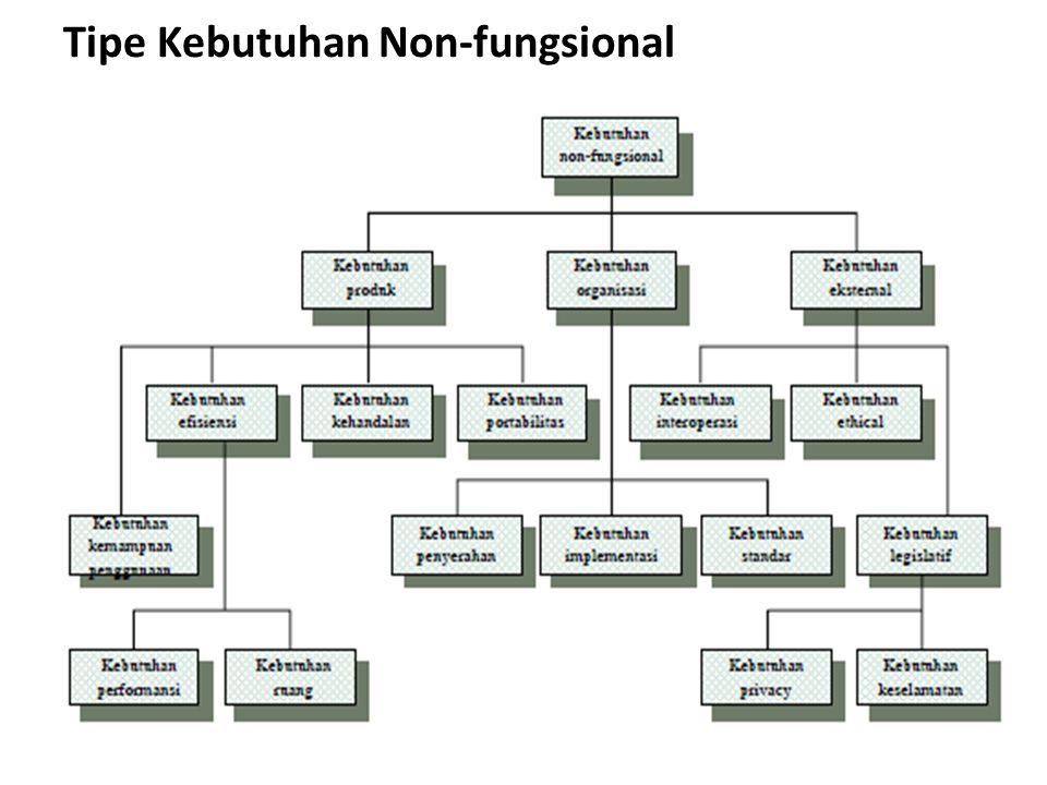 Tipe Kebutuhan Non-fungsional