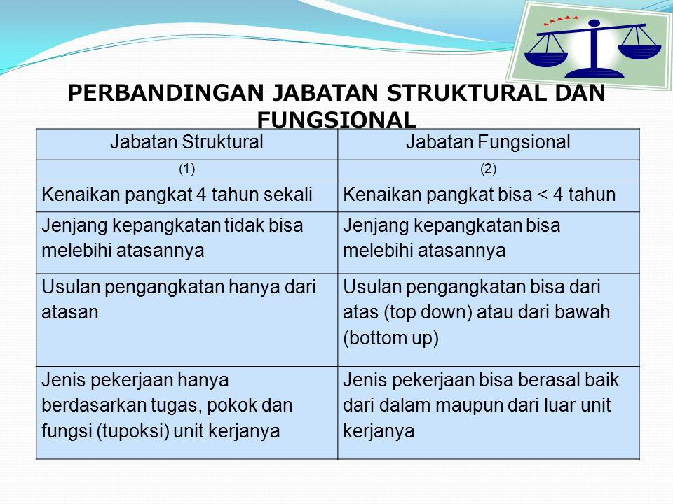 FUNGSI BKD PROV. DKI JAKARTA (PERDA 10 TAHUN 2008) Perumusan kebijakan teknis penyelenggaraan perencanaan, pengadaan, pengembangan, penempatan, promos