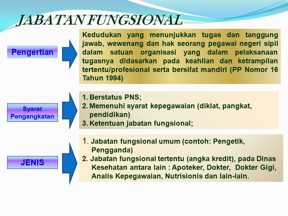 Jabatan StrukturalJabatan Fungsional (1)(2) Kenaikan pangkat 4 tahun sekaliKenaikan pangkat bisa < 4 tahun Jenjang kepangkatan tidak bisa melebihi ata