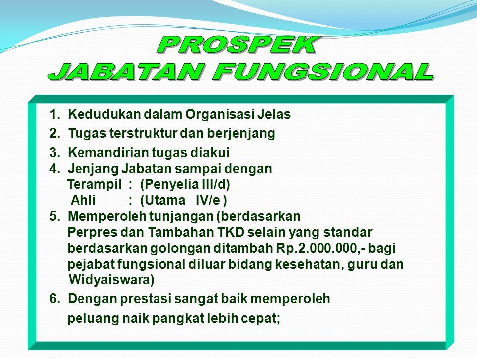 JABATAN FUNGSIONAL Kedudukan yang menunjukkan tugas dan tanggung jawab, wewenang dan hak seorang pegawai negeri sipil dalam satuan organisasi yang dal