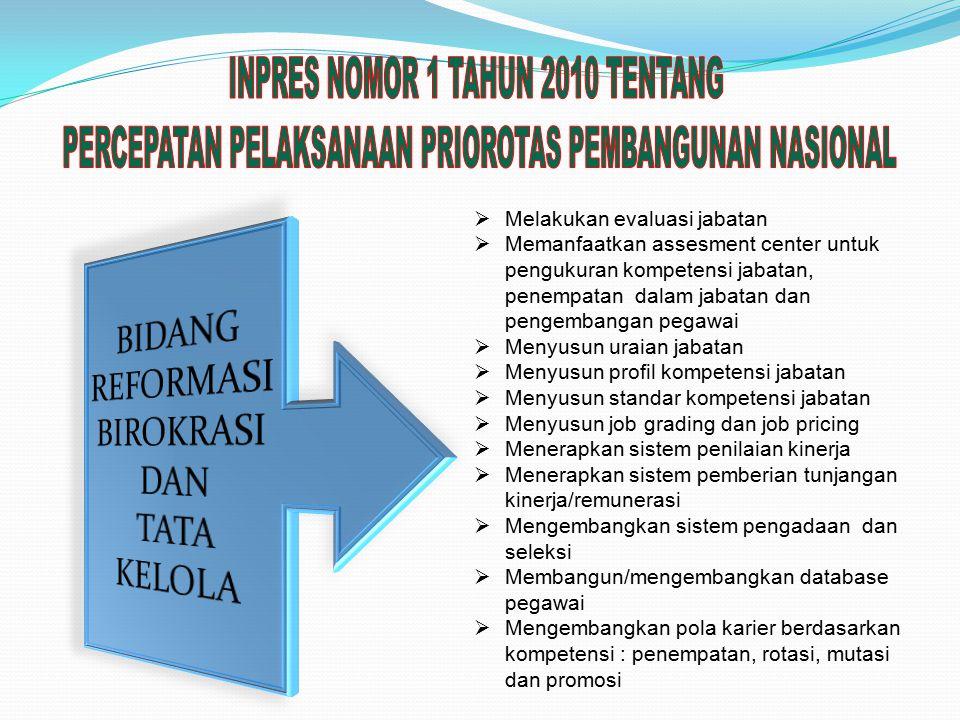 1. Undang-Undang Nomor 5 Tahun 2014 Aparatur Sipil Negara 2.Peraturan Pemerintah Nomor 16 Tahun 1994 tentang Jabatan Fungsional Pegawai Negeri Sipil,