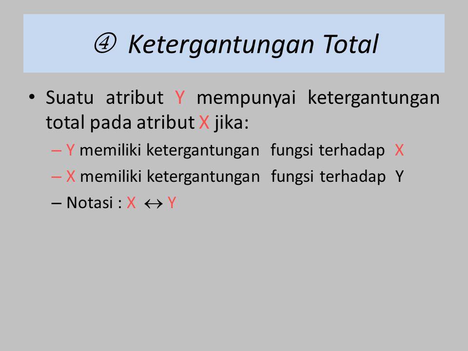  Ketergantungan Total Suatu atribut Y mempunyai ketergantungan total pada atribut X jika: – Y memiliki ketergantungan fungsi terhadap X – X memiliki