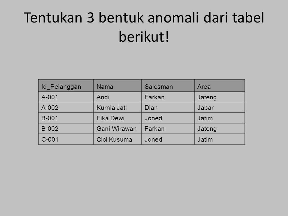Tentukan 3 bentuk anomali dari tabel berikut! Id_PelangganNamaSalesmanArea A-001AndiFarkanJateng A-002Kurnia JatiDianJabar B-001Fika DewiJonedJatim B-