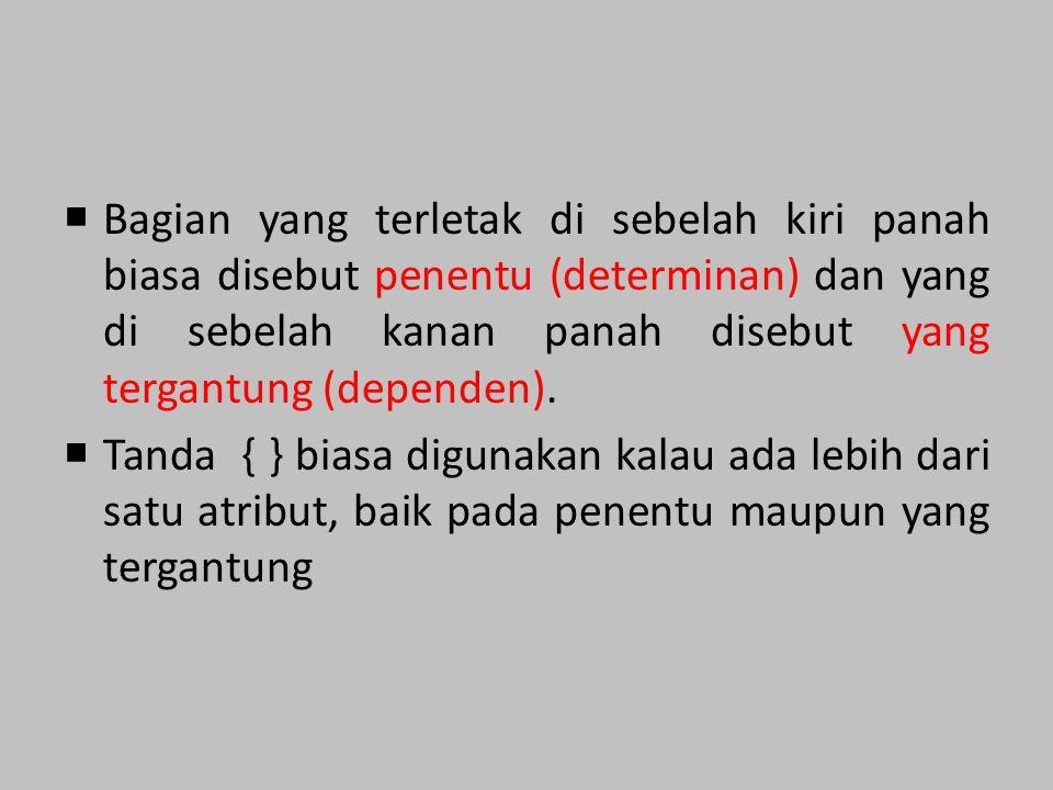 Contoh: Functional Dependency: NRP  Nama Mata_Kuliah, NRP  Nilai Non Functional Dependency: Mata_Kuliah  NRP NRP  Nilai Contoh Ketergantungan Fungsional