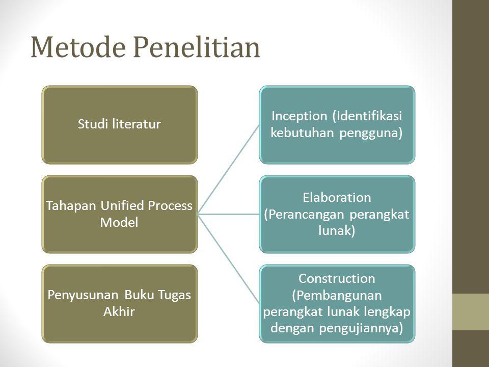 Metode Penelitian Studi literatur Tahapan Unified Process Model Inception (Identifikasi kebutuhan pengguna) Elaboration (Perancangan perangkat lunak)