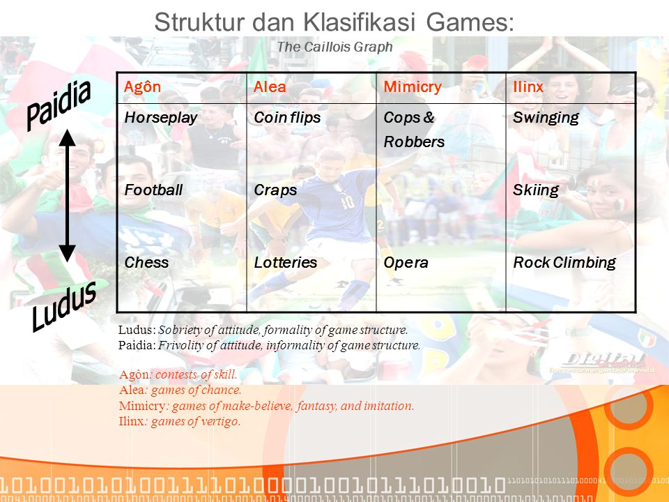 Struktur dan Klasifikasi Games: The Caillois Graph AgônAleaMimicryIlinx Horseplay Football Chess Coin flips Craps Lotteries Cops & Robbers Opera Swing