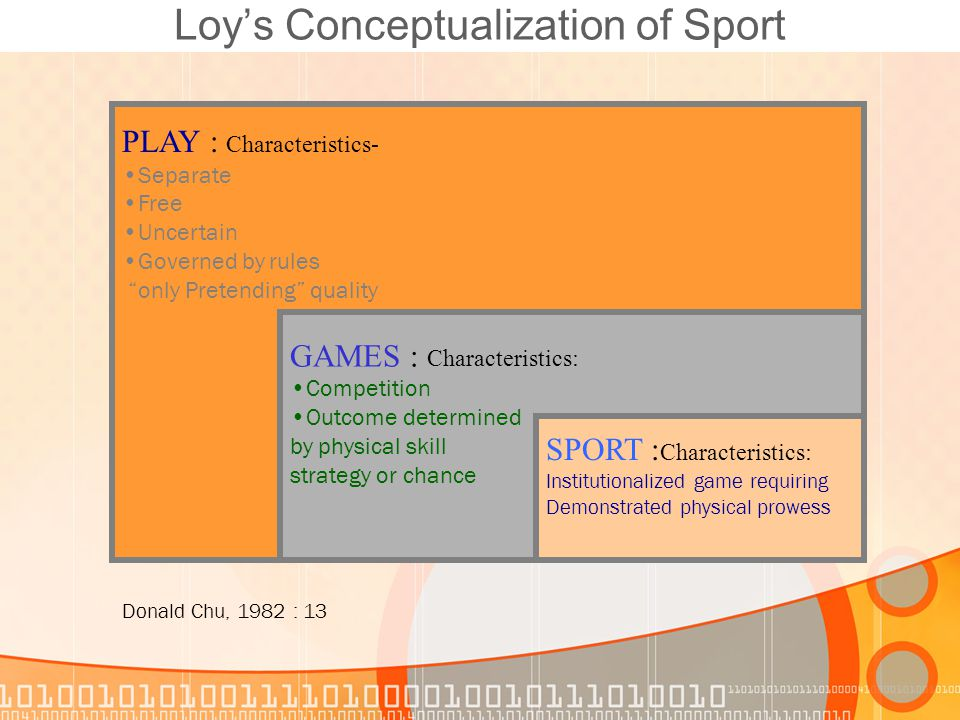 "Loy's Conceptualization of Sport PLAY : Characteristics- Separate Free Uncertain Governed by rules ""only Pretending"" quality GAMES : Characteristics:"