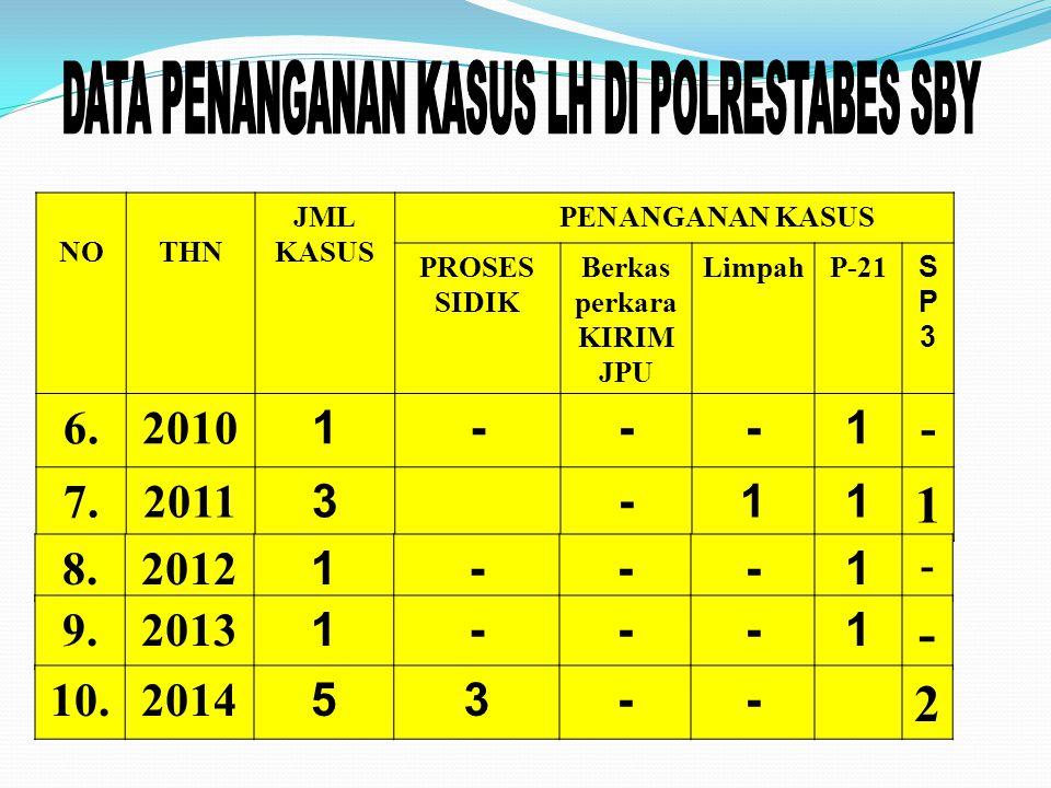 NOTHN JML KASUS PENANGANAN KASUS PROSES SIDIK Berkas perkara KIRIM JPU LimpahP-21 SP3SP3 6.2010 1---1 - 7.2011 3-11 1 8.8.2012 1---1 - 9.9.2013 1---1 - 10.2014 53-- 2