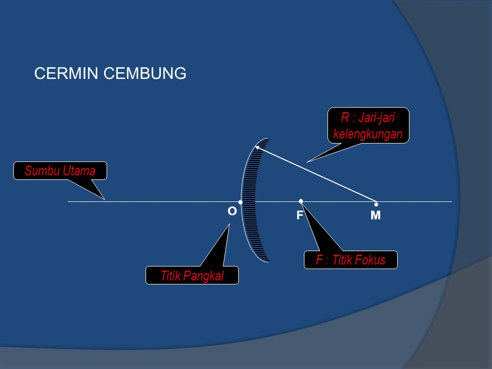 CERMIN CEMBUNG R : Jari-jari kelengkungan M Titik Pangkal F F : Titik Fokus Sumbu Utama O